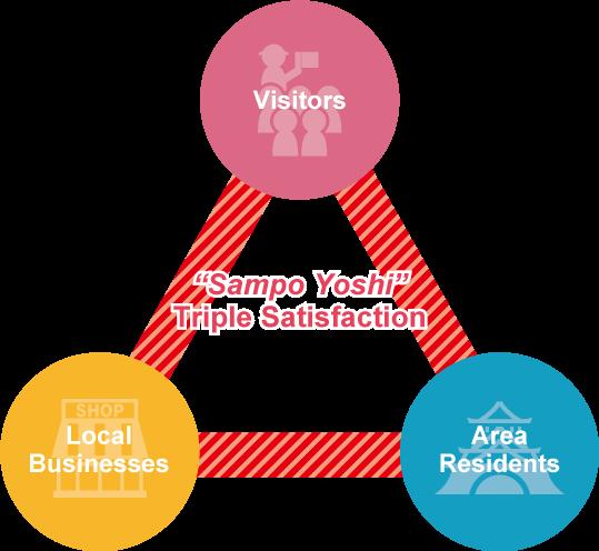 Sanpo Yoshi:Triple Satisfaction